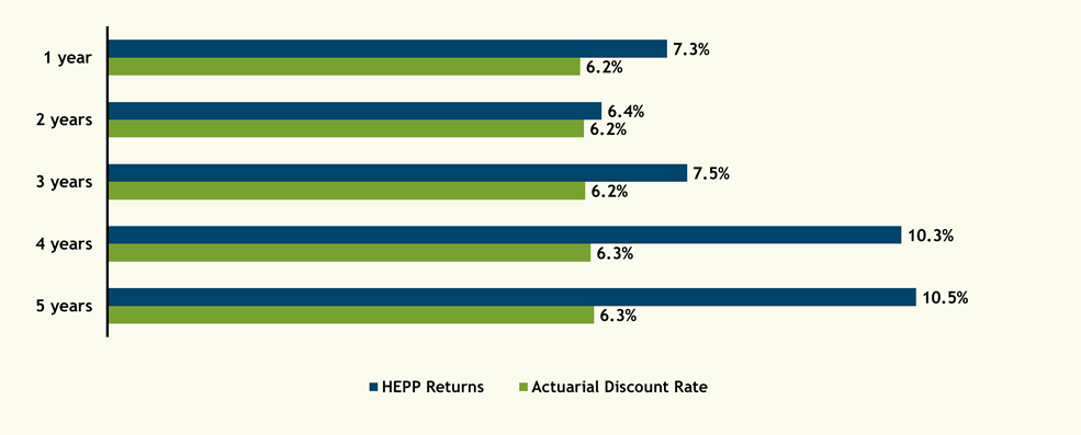 2016 annualized returns