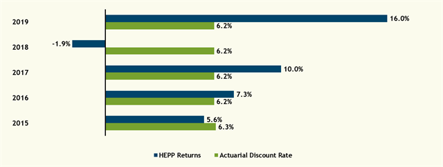 2019 Investment Returns